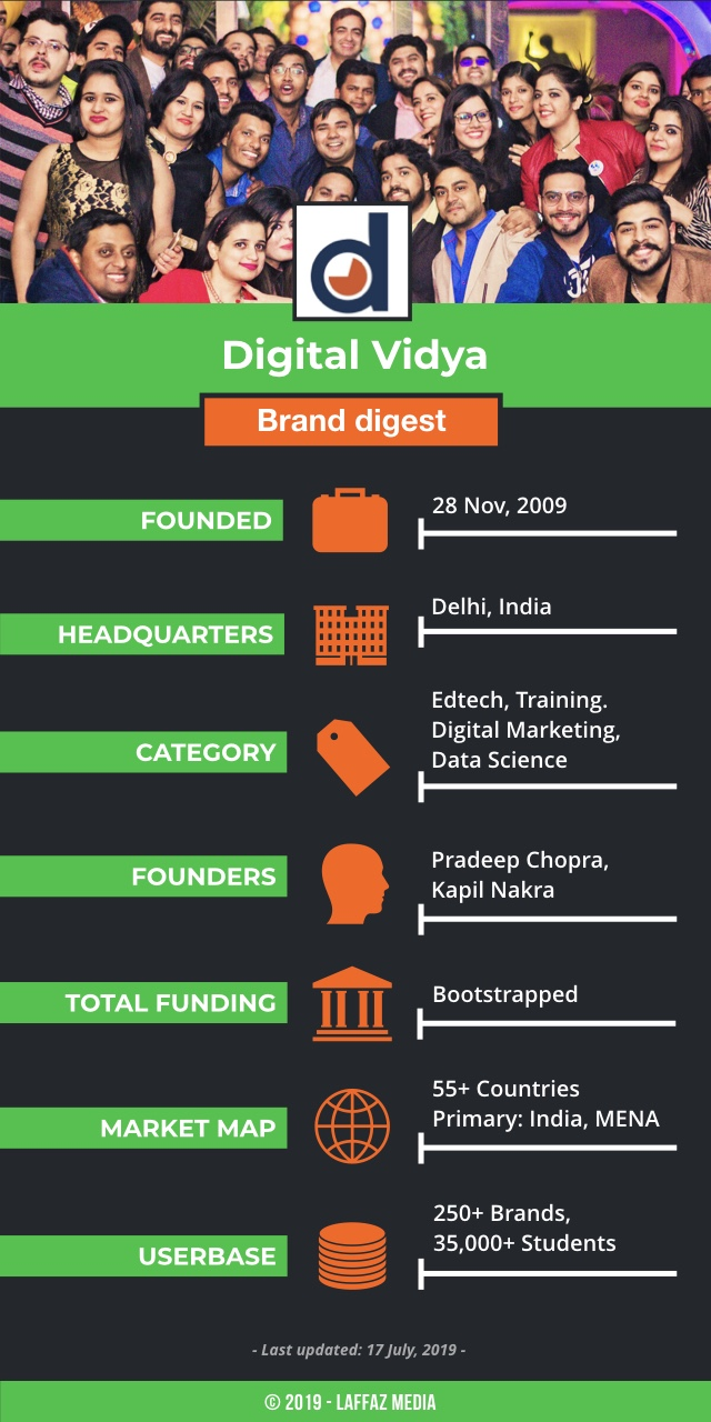 Delhi-based Edtech Startup Digital Vidya - Revolutionising Digital Education
