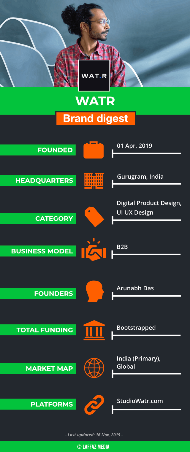 Based out of Gurugram, WATR stands out as a digital product design startup offering agile and price-transparent remote design team to Fortune 2000 companies