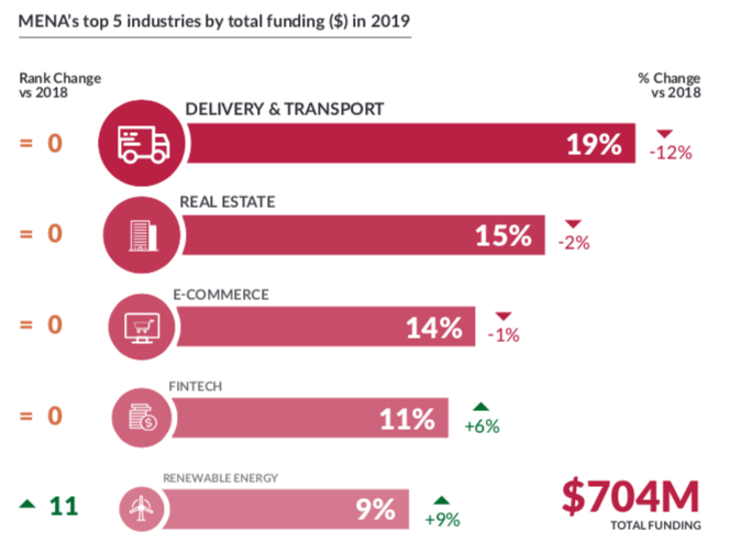 The funding share in terms of the amount raised by startups across sectors is Delivery & Transport (19 percent), Real Estate (15 percent), E-commerce (14 percent), Fintech (11 percent), and Renewable Energy (9 percent).
