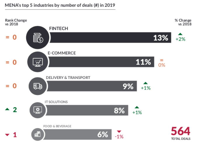 According to the Magnitt report, in terms of the number of deals, the top sectors which stood at top are Fintech (13 percent), E-commerce (11 percent), Delivery & Transport (9 percent), IT solutions (8 percent), and Food & Beverage (6 percent).