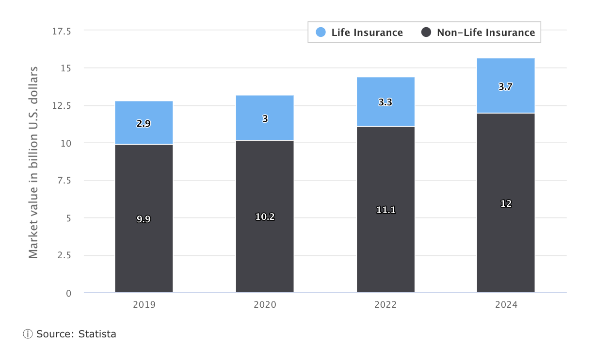 UAE's insurance sector growth